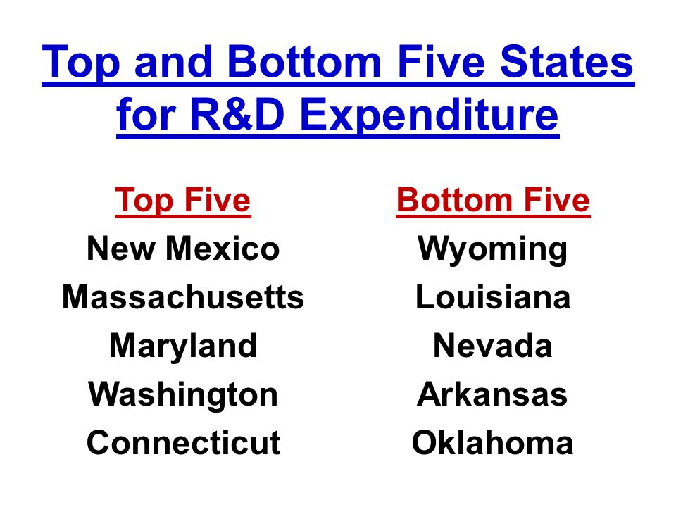 Top and Bottom Five States for R&D Expenditure Top Five New Mexico Massachusetts Maryland Washington Connecticut Bottom Five Wyoming Louisiana Nevada Arkansas Oklahoma