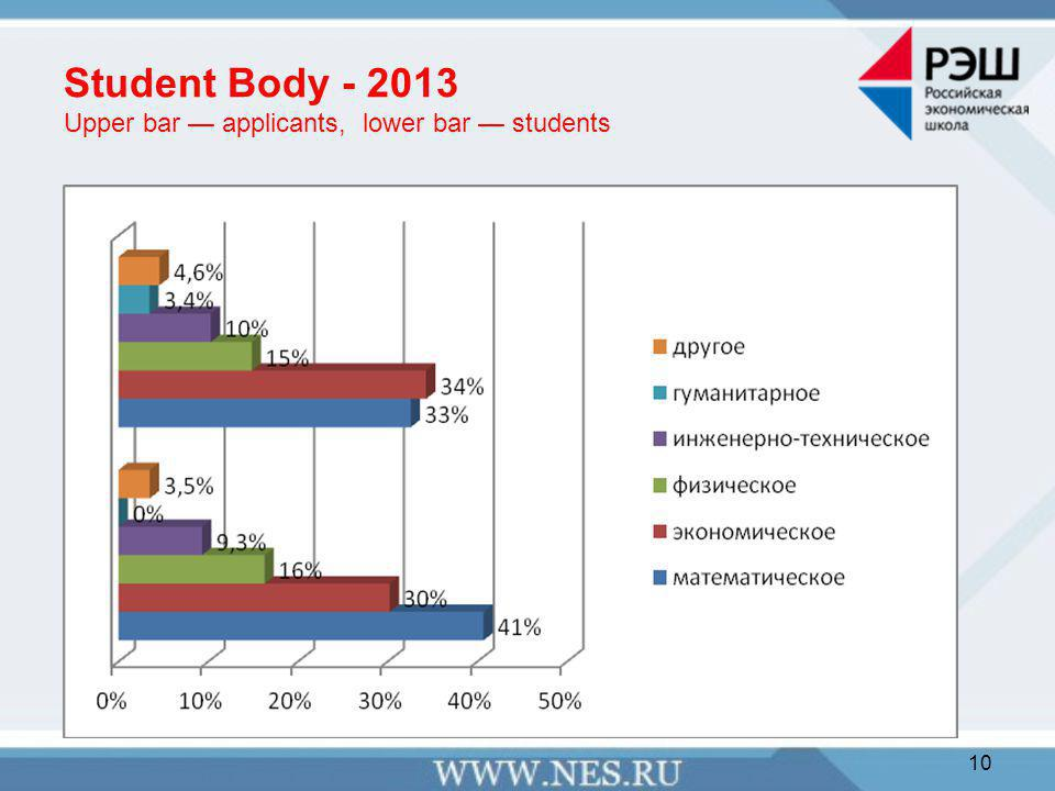 Student Body - 2013 Upper bar — applicants, lower bar — students 10