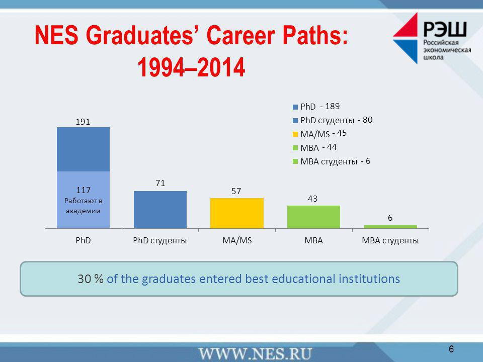 NES Graduates' Career Paths: 1994–2014 6 30 % of the graduates entered best educational institutions