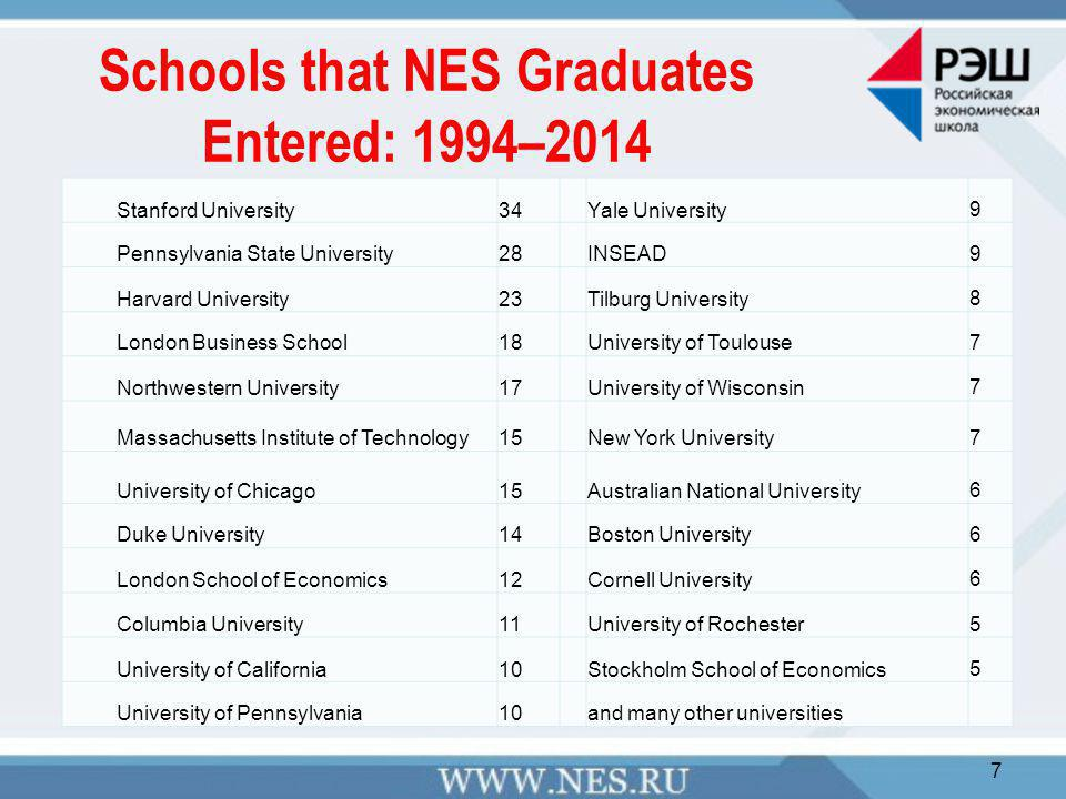 Schools that NES Graduates Entered: 1994–2014 7 Stanford University34Yale University9 Pennsylvania State University28INSEAD9 Harvard University23Tilburg University8 London Business School18University of Toulouse7 Northwestern University17University of Wisconsin7 Massachusetts Institute of Technology15New York University7 University of Chicago15Australian National University6 Duke University14Boston University6 London School of Economics12Cornell University6 Columbia University11University of Rochester5 University of California10Stockholm School of Economics5 University of Pennsylvania10and many other universities