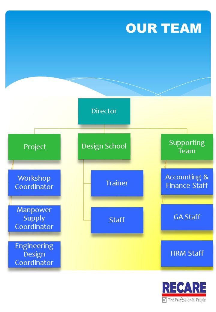 Director Project Workshop Coordinator Manpower Supply Coordinator Engineering Design Coordinator Design School Trainer Staff Supporting Team Accountin