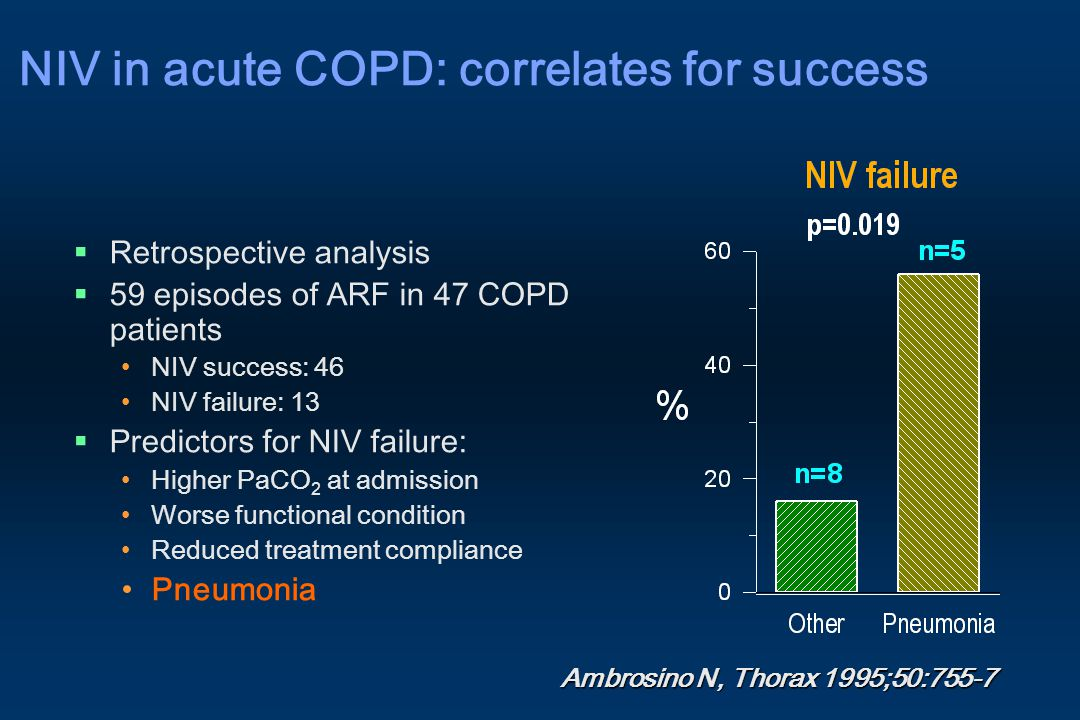  Retrospective analysis  59 episodes of ARF in 47 COPD patients NIV success: 46 NIV failure: 13  Predictors for NIV failure: Higher PaCO 2 at admis