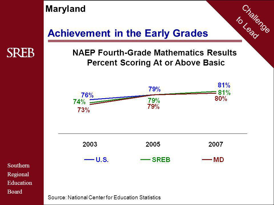 Challenge to Lead Southern Regional Education Board Maryland Source: National Center for Education Statistics NAEP Fourth-Grade Mathematics Results Percent Scoring At or Above Basic Achievement in the Early Grades