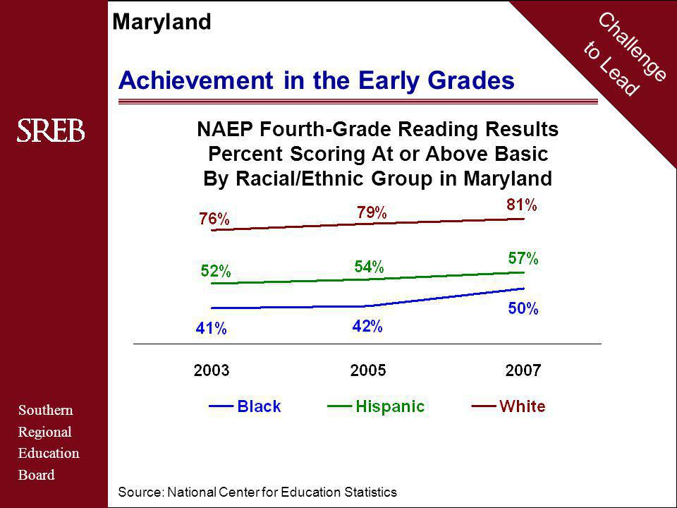 Challenge to Lead Southern Regional Education Board Maryland Achievement in the Early Grades NAEP Fourth-Grade Reading Results Percent Scoring At or Above Basic By Racial/Ethnic Group in Maryland Source: National Center for Education Statistics