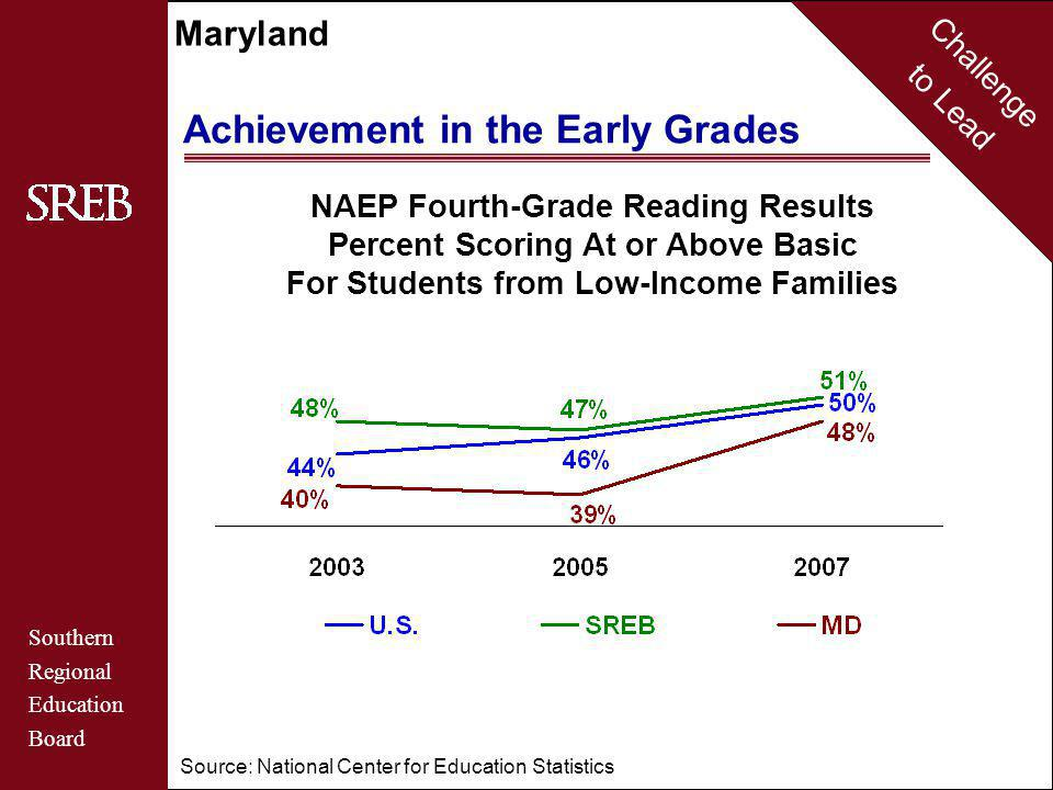 Challenge to Lead Southern Regional Education Board Maryland Achievement in the Early Grades NAEP Fourth-Grade Reading Results Percent Scoring At or Above Basic For Students from Low-Income Families Source: National Center for Education Statistics