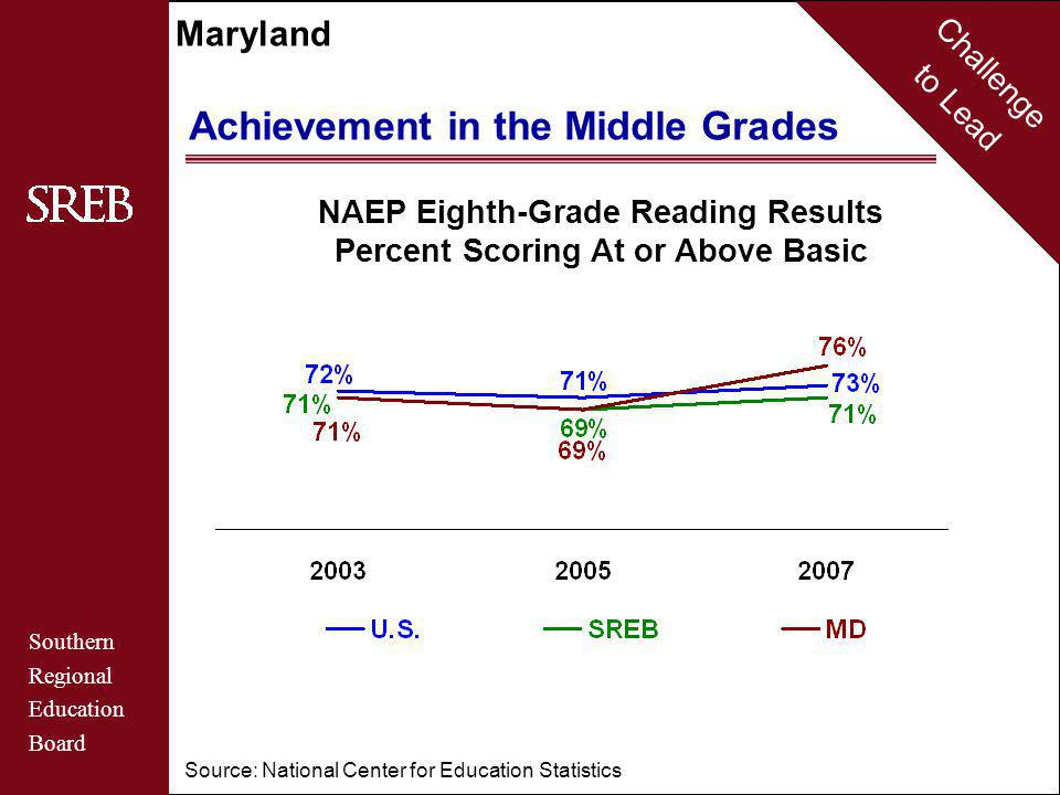 Challenge to Lead Southern Regional Education Board Maryland Achievement in the Middle Grades NAEP Eighth-Grade Reading Results Percent Scoring At or Above Basic Source: National Center for Education Statistics
