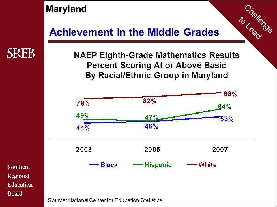 Challenge to Lead Southern Regional Education Board Maryland Achievement in the Middle Grades NAEP Eighth-Grade Mathematics Results Percent Scoring At or Above Basic By Racial/Ethnic Group in Maryland Source: National Center for Education Statistics