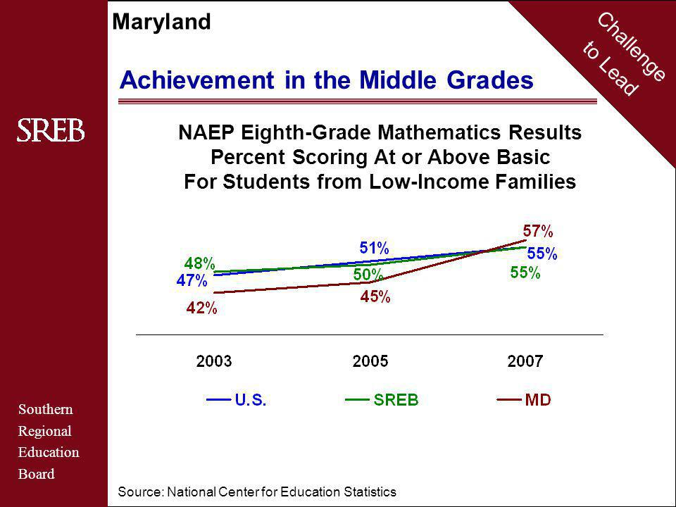 Challenge to Lead Southern Regional Education Board Maryland Achievement in the Middle Grades NAEP Eighth-Grade Mathematics Results Percent Scoring At or Above Basic For Students from Low-Income Families Source: National Center for Education Statistics
