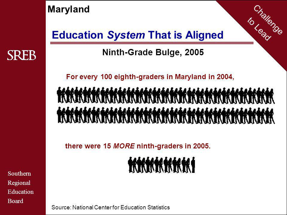 Challenge to Lead Southern Regional Education Board Maryland Ninth-Grade Bulge, 2005 Source: National Center for Education Statistics For every 100 eighth-graders in Maryland in 2004, there were 15 MORE ninth-graders in 2005.