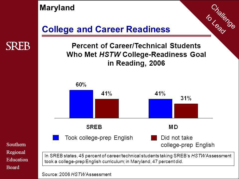 Challenge to Lead Southern Regional Education Board Maryland College and Career Readiness Source: 2006 HSTW Assessment Percent of Career/Technical Students Who Met HSTW College-Readiness Goal in Reading, 2006 Took college-prep English Did not take college-prep English In SREB states, 45 percent of career/technical students taking SREB's HSTW Assessment took a college-prep English curriculum; in Maryland, 47 percent did.
