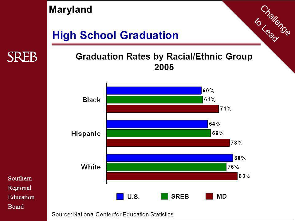Challenge to Lead Southern Regional Education Board Maryland High School Graduation Source: National Center for Education Statistics Graduation Rates by Racial/Ethnic Group 2005 SREBMD U.S.
