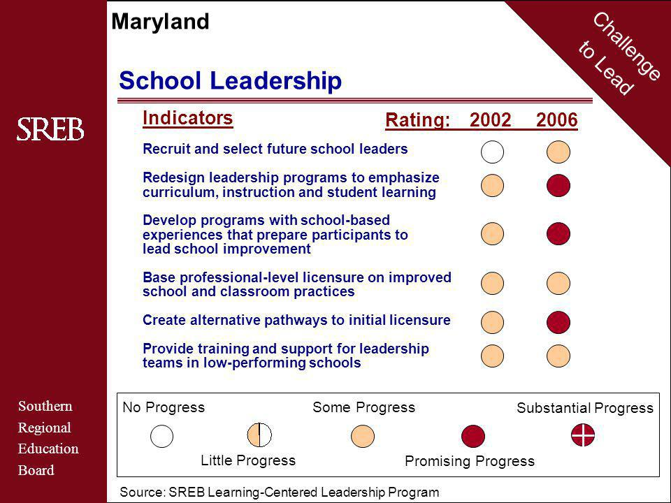 Challenge to Lead Southern Regional Education Board Maryland School Leadership Source: SREB Learning-Centered Leadership Program No Progress Little Progress Some Progress Promising Progress Substantial Progress Rating: 2002 2006 Indicators Recruit and select future school leaders Redesign leadership programs to emphasize curriculum, instruction and student learning Develop programs with school-based experiences that prepare participants to lead school improvement Base professional-level licensure on improved school and classroom practices Create alternative pathways to initial licensure Provide training and support for leadership teams in low-performing schools