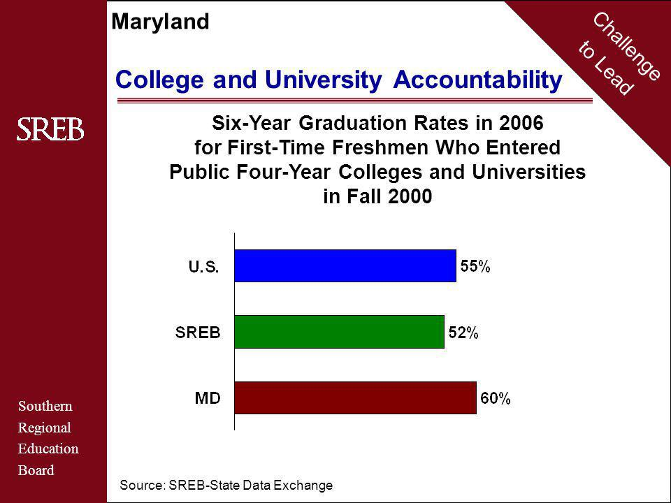 Challenge to Lead Southern Regional Education Board Maryland College and University Accountability Six-Year Graduation Rates in 2006 for First-Time Freshmen Who Entered Public Four-Year Colleges and Universities in Fall 2000 Source: SREB-State Data Exchange