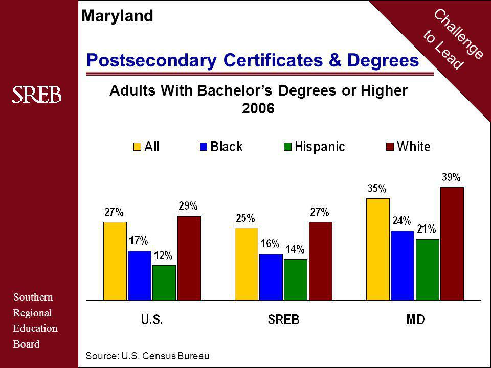 Challenge to Lead Southern Regional Education Board Maryland Postsecondary Certificates & Degrees Adults With Bachelor's Degrees or Higher 2006 Source: U.S.