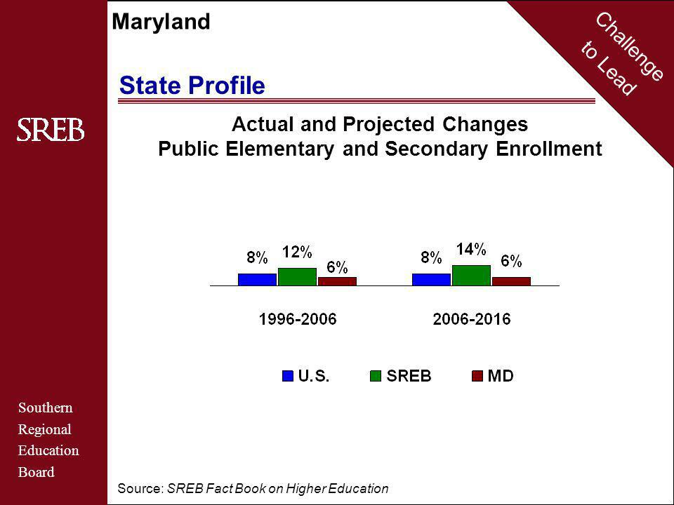 Challenge to Lead Southern Regional Education Board Maryland Actual and Projected Changes Public Elementary and Secondary Enrollment Source: SREB Fact Book on Higher Education State Profile