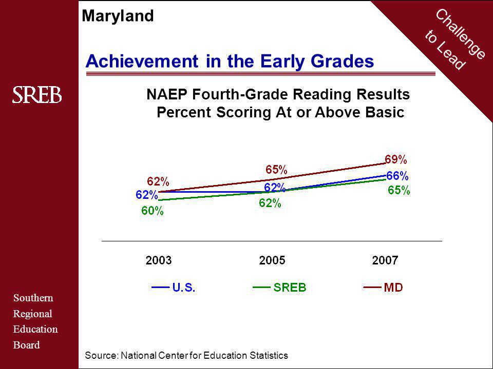 Challenge to Lead Southern Regional Education Board Maryland Achievement in the Early Grades Source: National Center for Education Statistics NAEP Fourth-Grade Reading Results Percent Scoring At or Above Basic