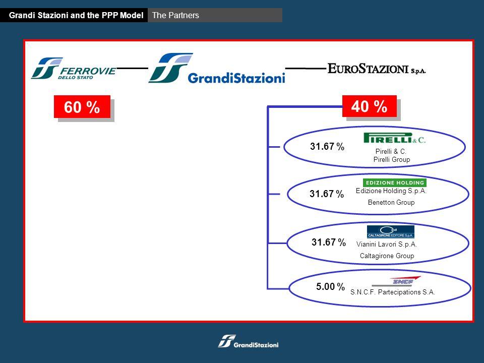 60 % Vianini Lavori S.p.A. Caltagirone Group 31.67 % Edizione Holding S.p.A.