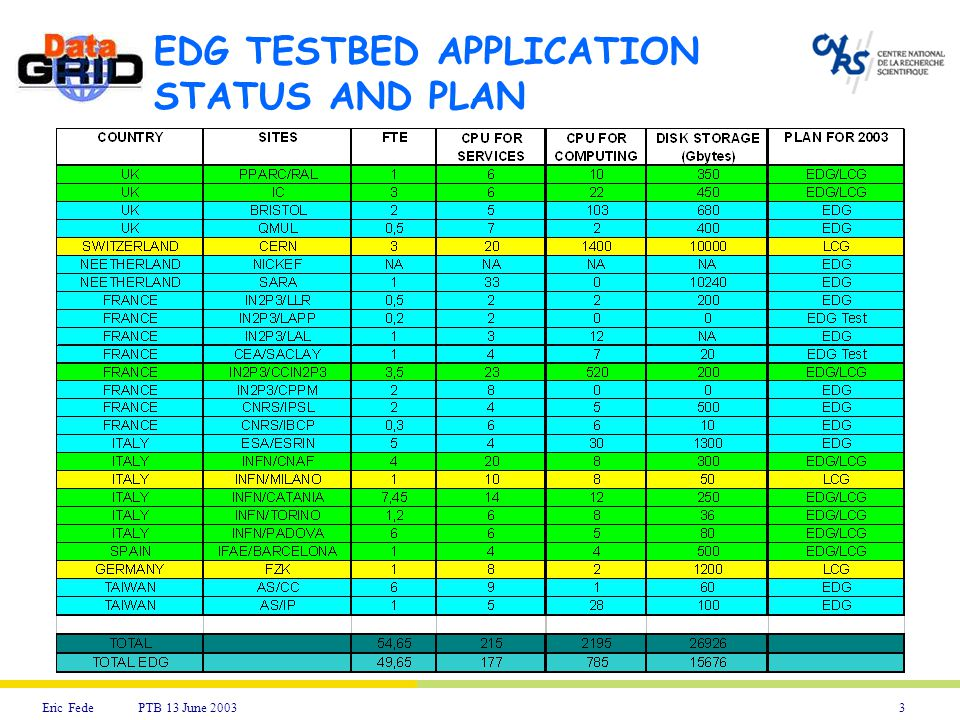 3Eric Fede PTB 13 June 2003 EDG TESTBED APPLICATION STATUS AND PLAN