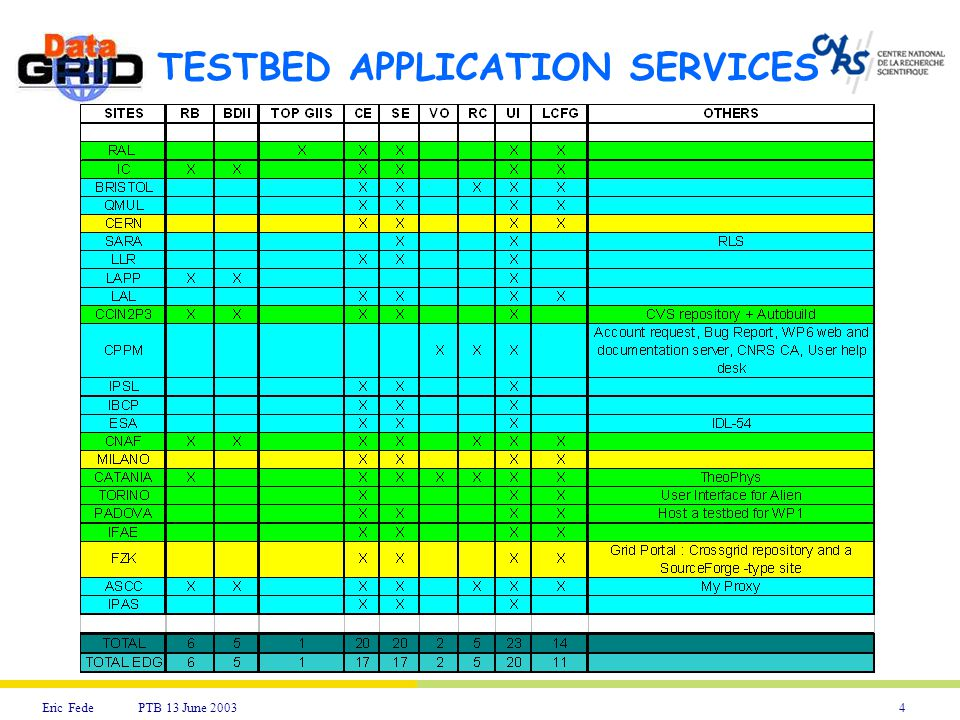 4Eric Fede PTB 13 June 2003 TESTBED APPLICATION SERVICES