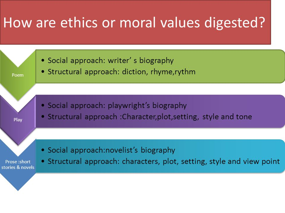 How are ethics or moral values digested.