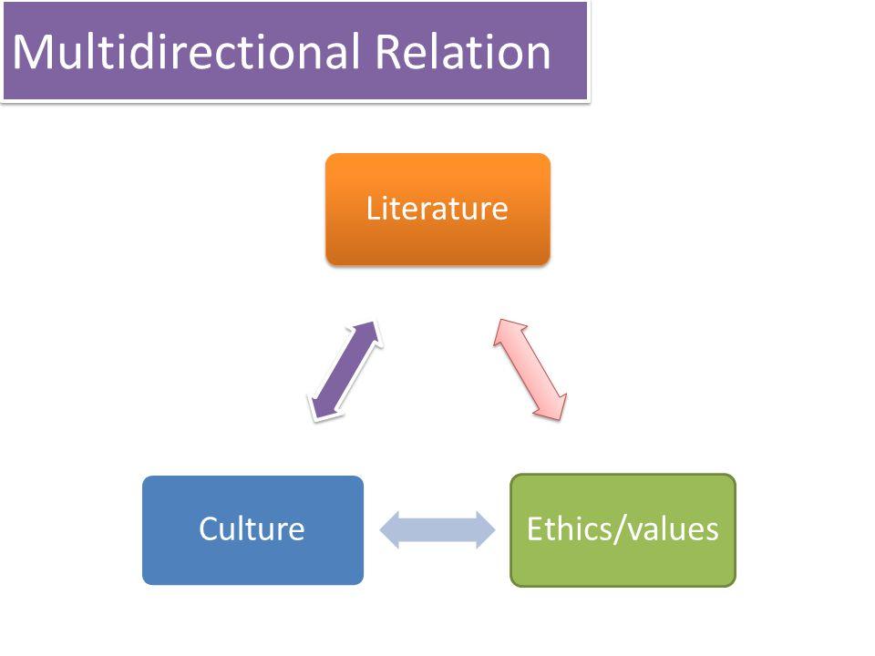 Multidirectional Relation LiteratureEthics/valuesCulture