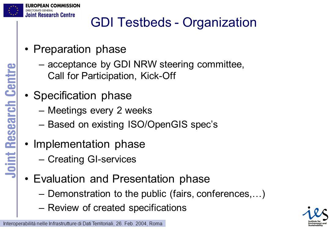 Interoperabilità nelle Infrastrutture di Dati Territoriali, 26. Feb. 2004, Roma GDI Testbeds - Organization Preparation phase –acceptance by GDI NRW s
