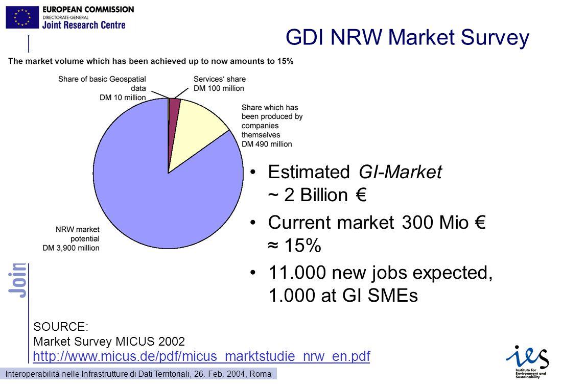 Interoperabilità nelle Infrastrutture di Dati Territoriali, 26. Feb. 2004, Roma GDI NRW Market Survey Estimated GI-Market ~ 2 Billion € Current market