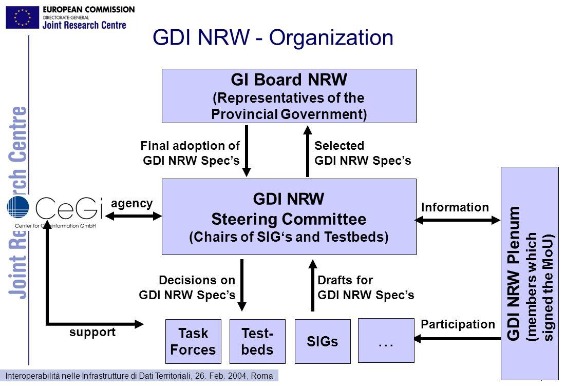Interoperabilità nelle Infrastrutture di Dati Territoriali, 26. Feb. 2004, Roma GDI NRW Steering Committee (Chairs of SIG's and Testbeds) SIGs Task Fo