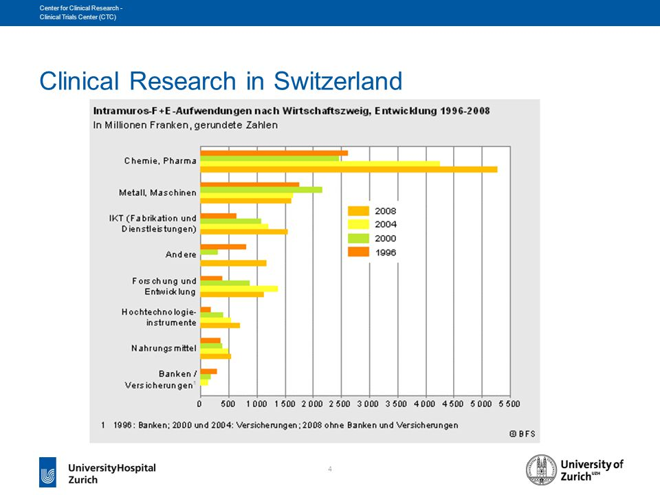 4 Center for Clinical Research - Clinical Trials Center (CTC) Clinical Research in Switzerland