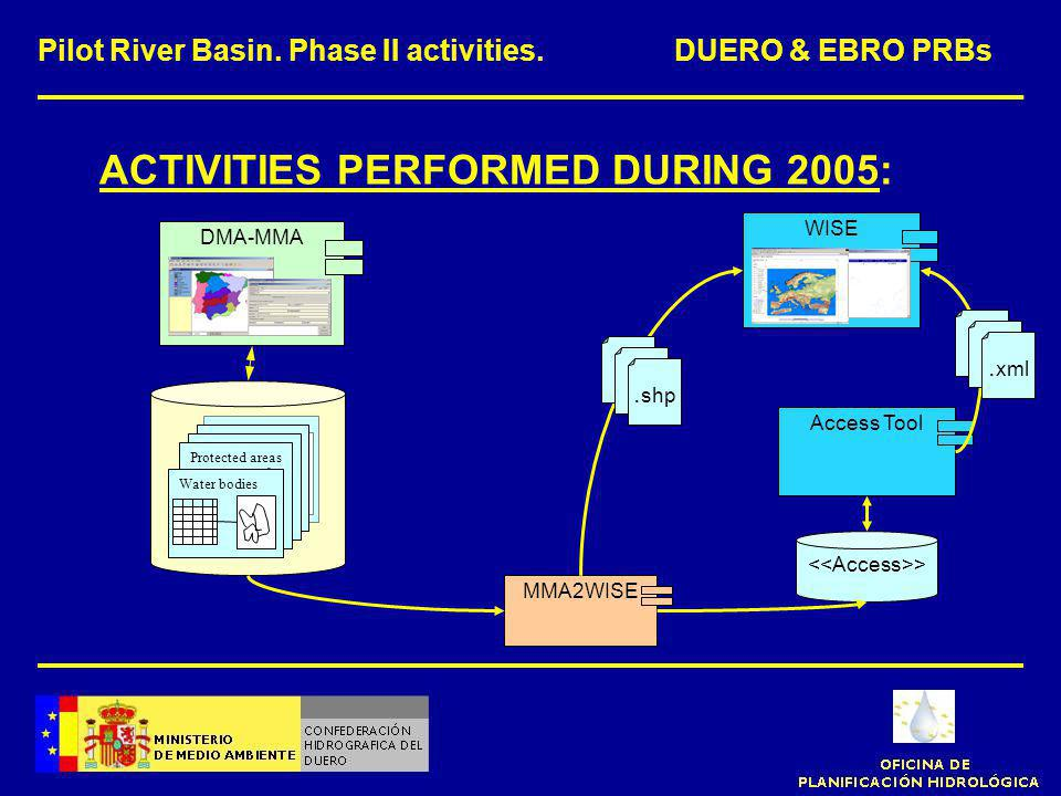 ACTIVITIES PERFORMED DURING 2005: Pilot River Basin.