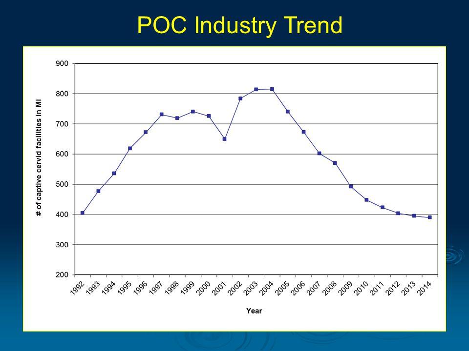 POC Industry Trend