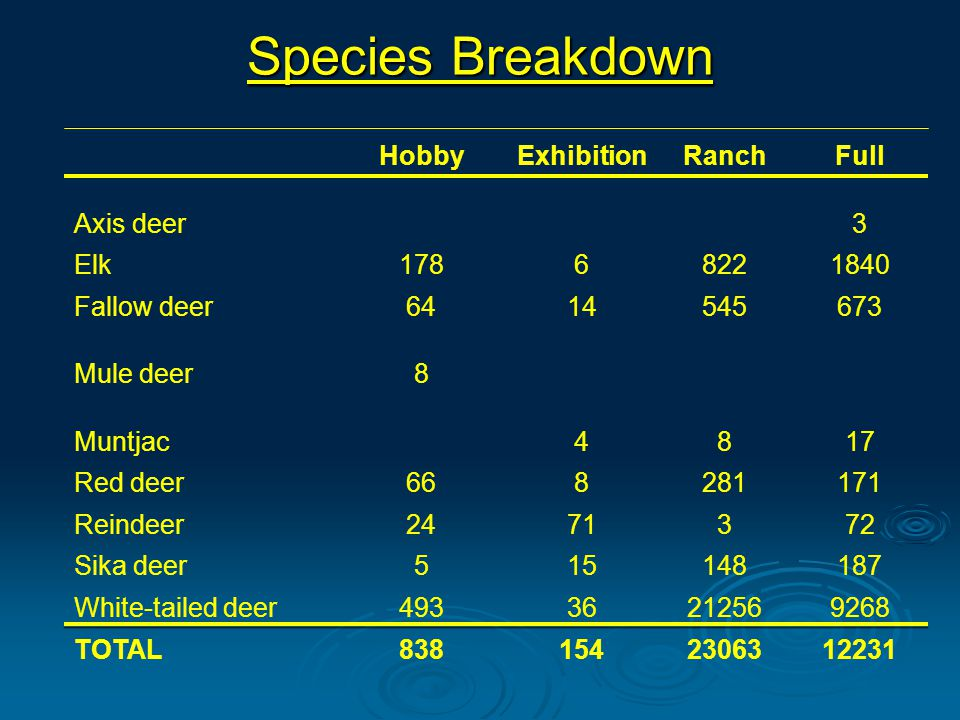 Species Breakdown HobbyExhibitionRanchFull Axis deer3 Elk17868221840 Fallow deer6414545673 Mule deer8 Muntjac4817 Red deer668281171 Reindeer2471372 Sika deer515148187 White-tailed deer49336212569268 TOTAL8381542306312231