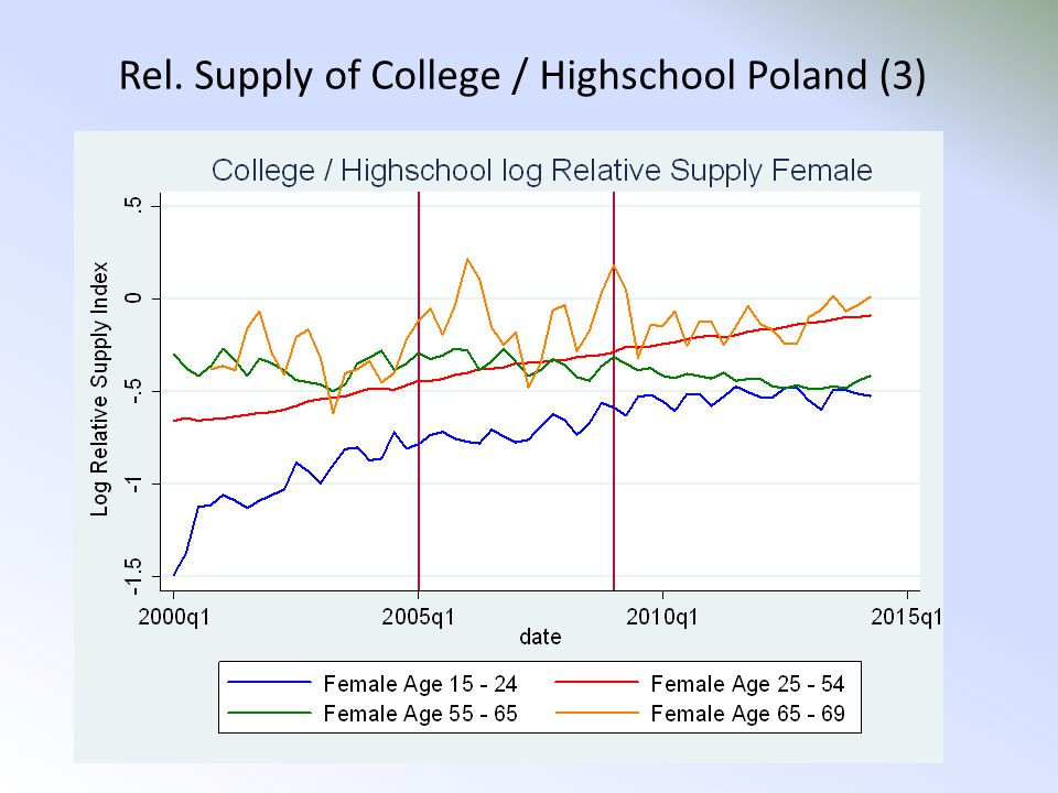 Rel. Supply of College / Highschool Poland (3)