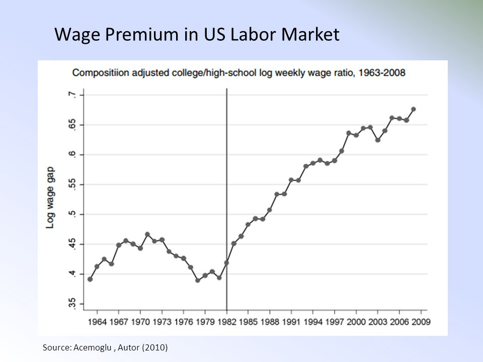 Wage Premium in US Labor Market Source: Acemoglu, Autor (2010)