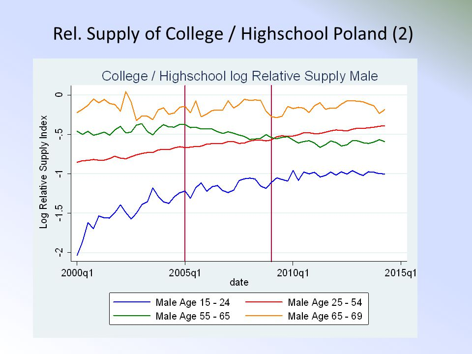 Rel. Supply of College / Highschool Poland (2)