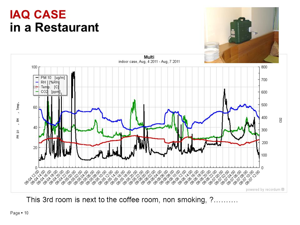Page  10 IAQ CASE in a Restaurant This 3rd room is next to the coffee room, non smoking, ……….