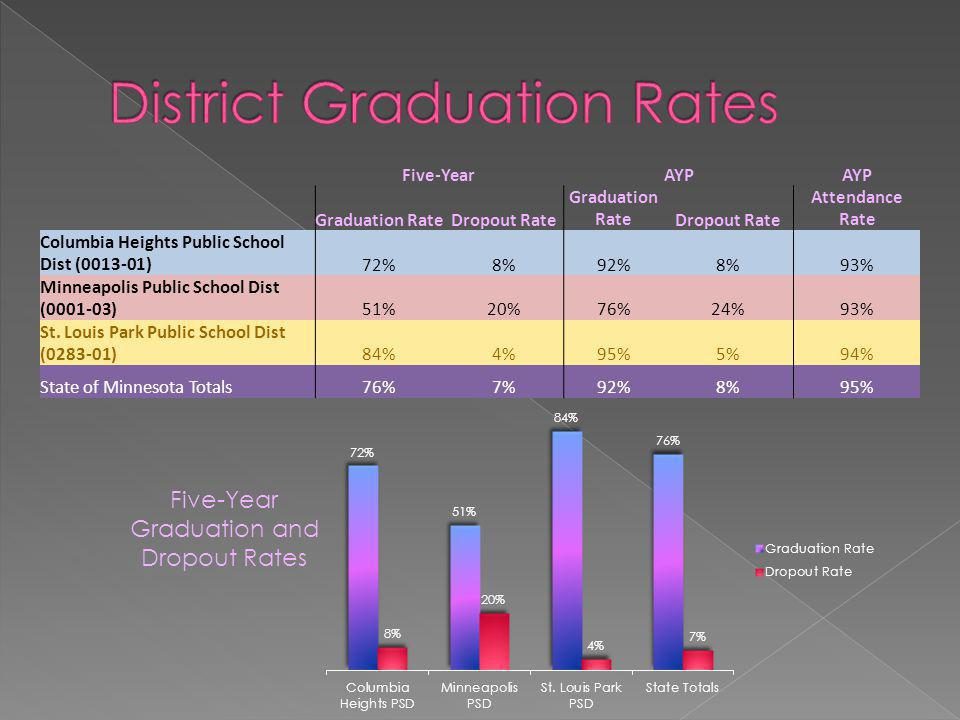 Five-YearAYP Graduation RateDropout Rate Graduation RateDropout Rate Attendance Rate Columbia Heights Public School Dist (0013-01)72%8%92%8%93% Minneapolis Public School Dist (0001-03)51%20%76%24%93% St.