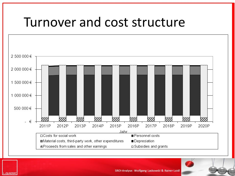 L QUADRAT SROI-Analyse: Wolfgang Laskowski & Rainer Loidl Turnover and cost structure