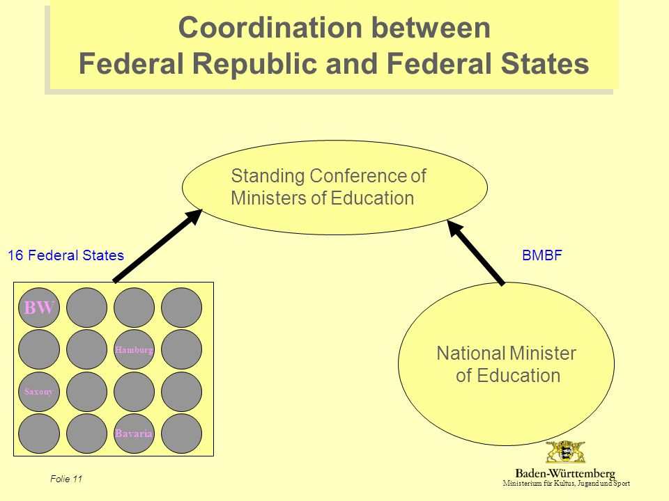 Ministerium für Kultus, Jugend und Sport Folie 11 Coordination between Federal Republic and Federal States Standing Conference of Ministers of Educati