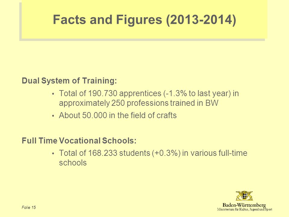 Ministerium für Kultus, Jugend und Sport Folie 15 Facts and Figures (2013-2014) Dual System of Training: Total of 190.730 apprentices (-1.3% to last y