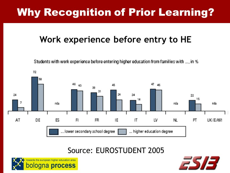 Why Recognition of Prior Learning Work experience before entry to HE Source: EUROSTUDENT 2005