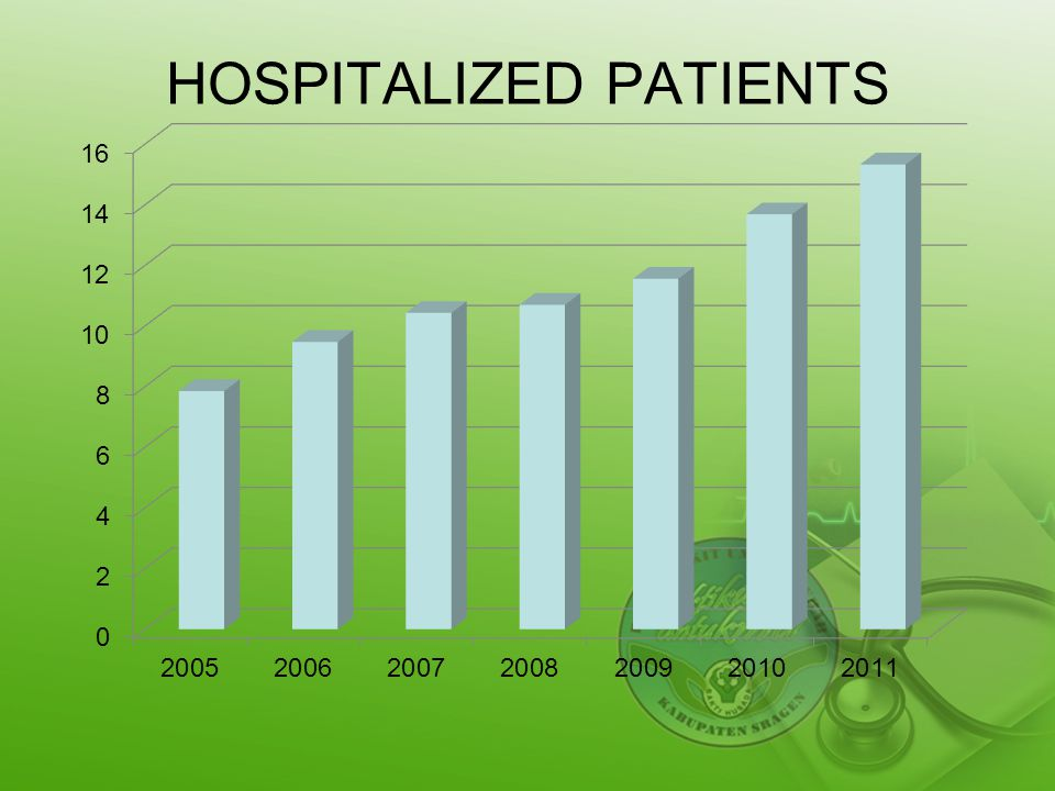 HOSPITALIZED PATIENTS