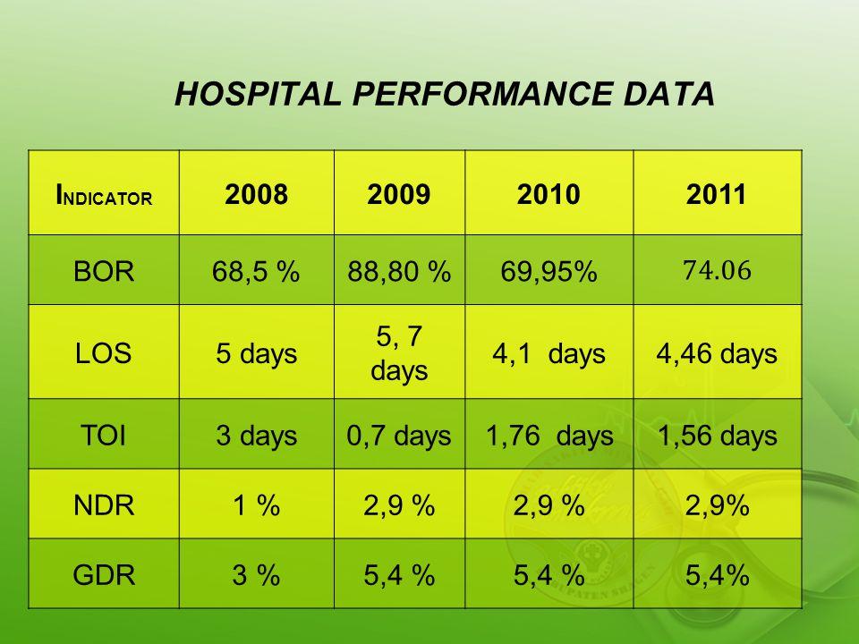 HOSPITAL PERFORMANCE DATA I NDICATOR 2008200920102011 BOR68,5 %88,80 %69,95% 74.06 LOS5 days 5, 7 days 4,1 days4,46 days TOI3 days0,7 days1,76 days1,56 days NDR1 %2,9 % GDR3 %5,4 %