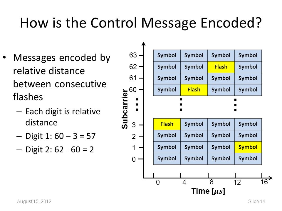 How is the Control Message Encoded? August 15, 2012Slide 14 Symbol FlashSymbol FlashSymbol FlashSymbol 0 1 2 3 60 61 62 63 … … … 04 8 12 16 Subcarrier
