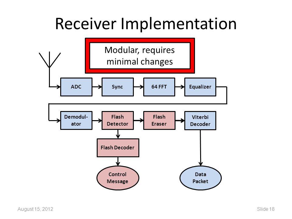 Receiver Implementation August 15, 2012Slide 18 ADCSync64 FFTEqualizer Demodul- ator Flash Decoder Flash Eraser Flash Detector Viterbi Decoder Data Packet Control Message Modular, requires minimal changes