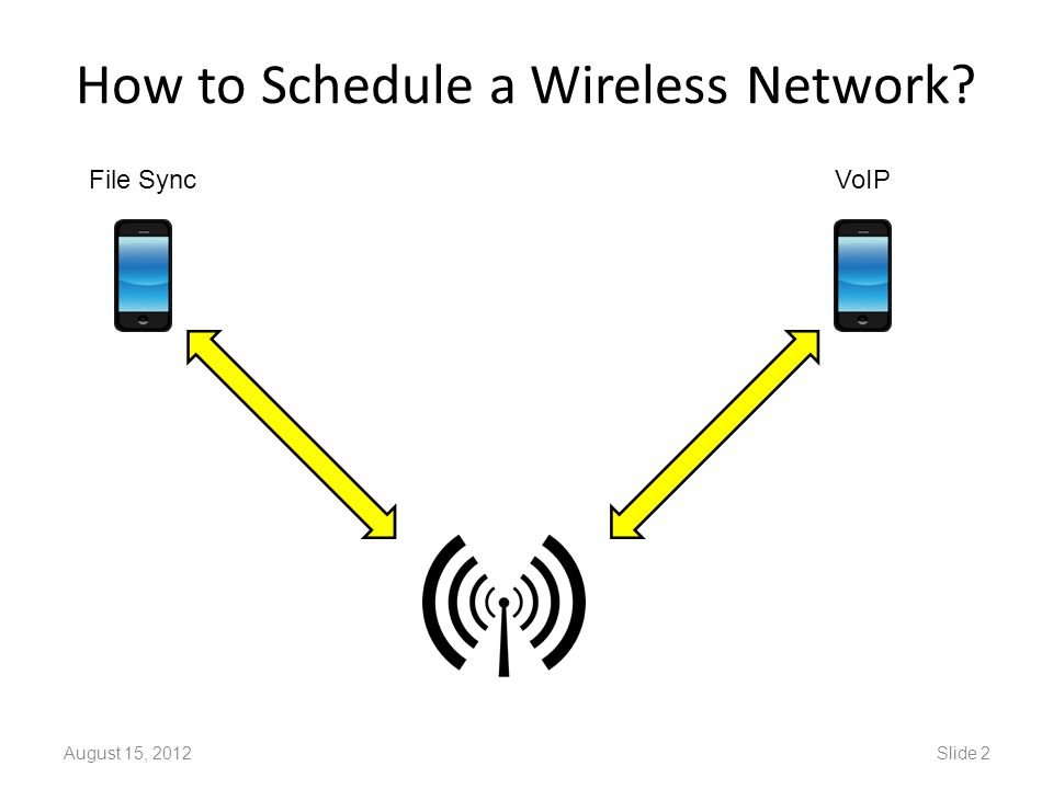 How to Schedule a Wireless Network? August 15, 2012Slide 2 VoIPFile Sync