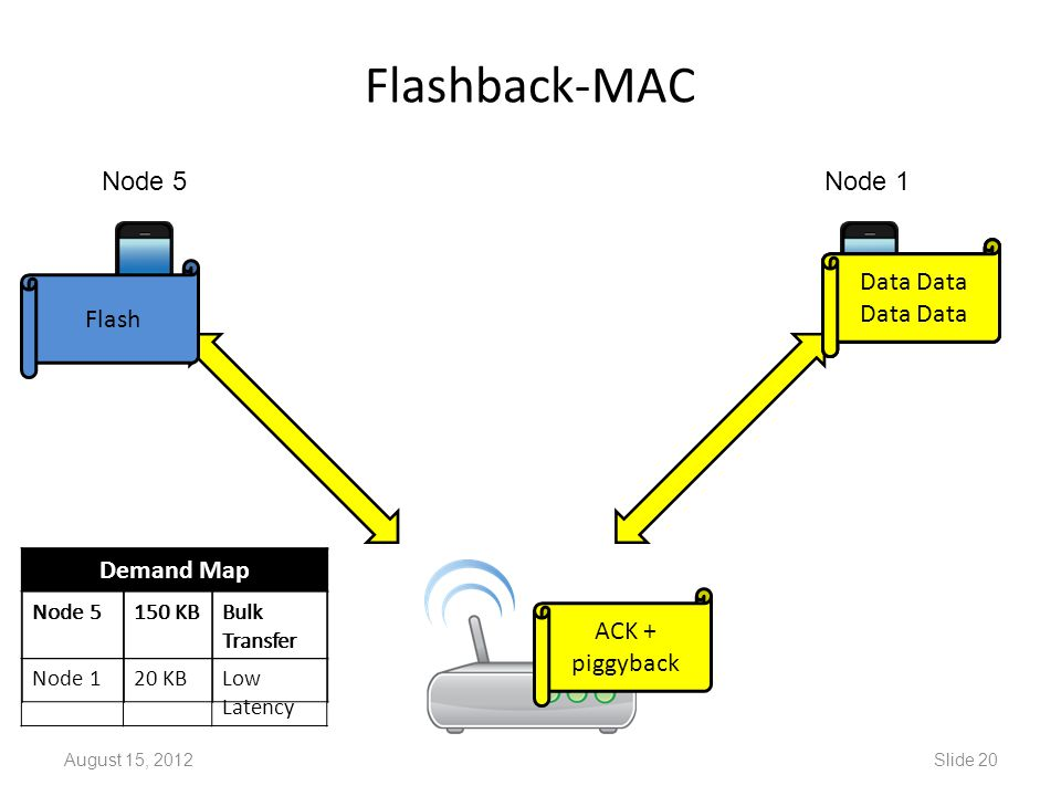 Demand Map Node 5150 KBBulk Transfer Node 120 KBLow Latency Demand Map Node 5150 KBBulk Transfer Flashback-MAC August 15, 2012Slide 20 Flash Node 1Node 5 ACK + piggyback Data DataData Data