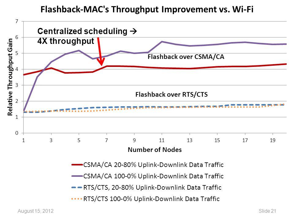 August 15, 2012Slide 21 Centralized scheduling  4X throughput