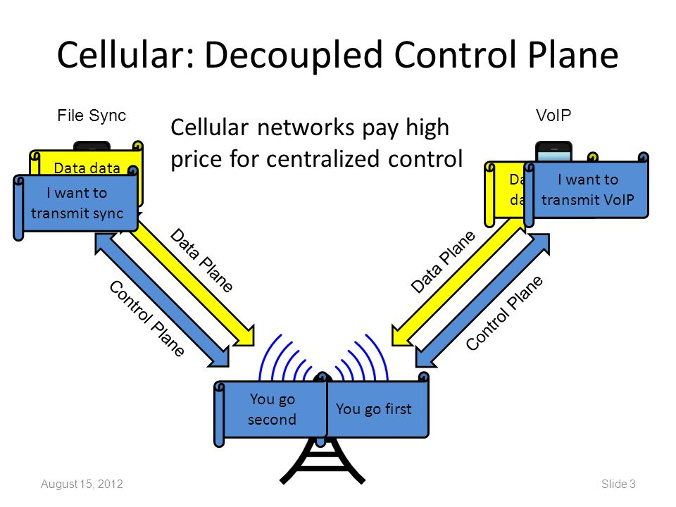 Wi-Fi: Implicit Control August 15, 2012Slide 4 Is anyone transmitting.
