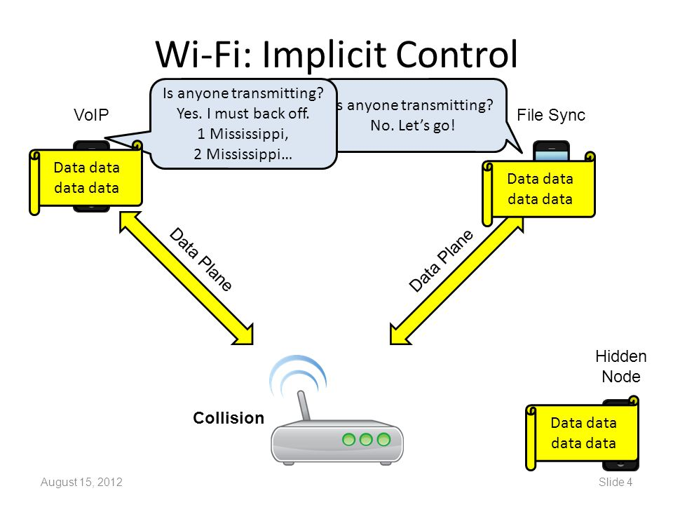 Wi-Fi: Implicit Control August 15, 2012Slide 4 Is anyone transmitting? No. Let's go! Is anyone transmitting? Yes. I must back off. 1 Mississippi, 2 Mi